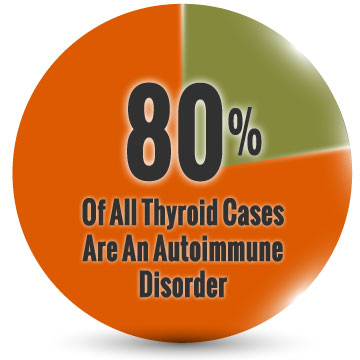 80% of all thyroid cases are Autoimmune disorders